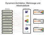 dynamont architektur werkzeuge und arbeitsabl ufe