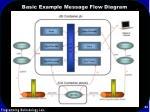 basic example message flow diagram