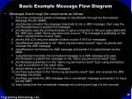 basic example message flow diagram55