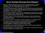 basic example message flow diagram56
