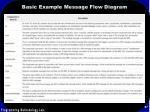 basic example message flow diagram57