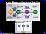 inside message exchange handling
