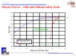 pareto curves with and without safety stock