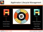 applimation lifecycle management