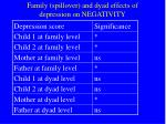 family spillover and dyad effects of depression on negativity