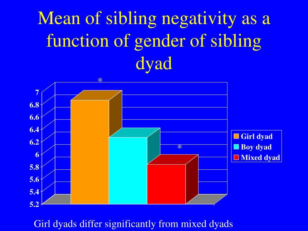 Mean of sibling negativity as a function of gender of sibling dyad