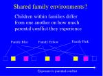 shared family environments16