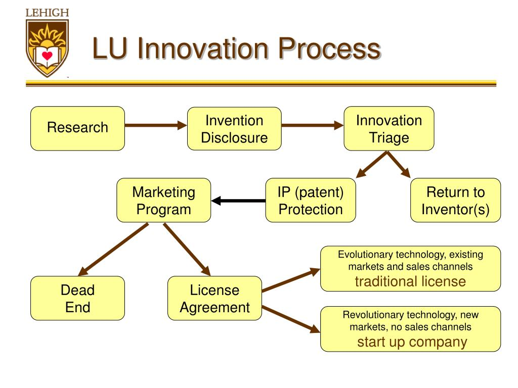 lu innovation process l.