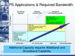 ps applications required bandwidth