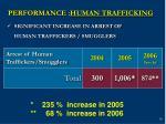 performance human trafficking