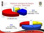 vigilancia virol gica de dengue colombia 2004 2005
