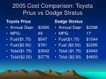 2005 cost comparison toyota prius vs dodge stratus