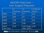mcidas help desk user support requests24