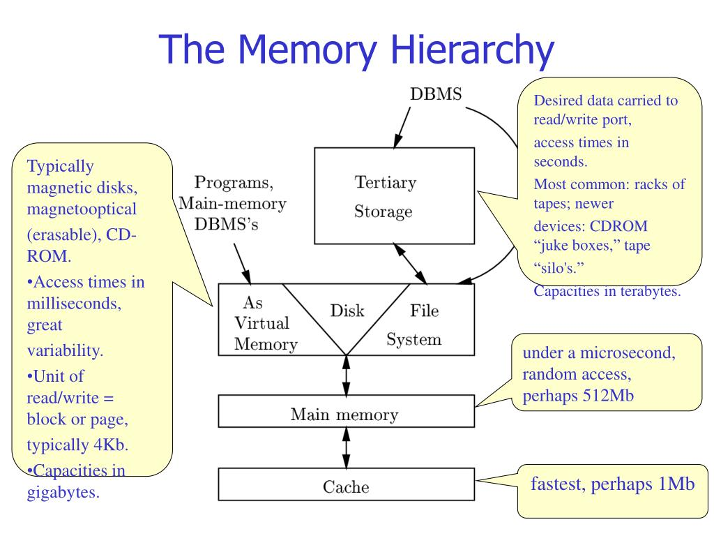 the memory hierarchy l.