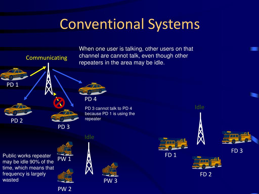 Conventional Systems