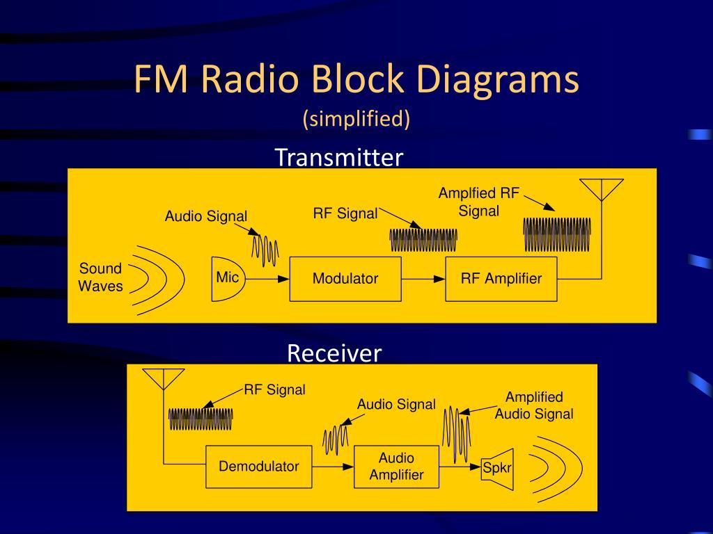 FM Radio Block Diagrams