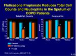 fluticasone propionate reduces total cell counts and neutrophils in the sputum of copd patients