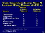greater improvements seen for almost all secondary efficacy measures with fsc vs placebo