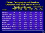 patient demography and baseline characteristics were similar across treatment groups