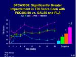 sfca3006 significantly greater improvement in tdi score seen with fsc500 50 vs sal50 and pla
