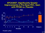 sfca3007 significantly greater improvements in pre dose fev 1 seen with fp250 vs placebo