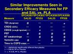 similar improvements seen in secondary efficacy measures for fp and sal vs pla