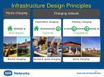 infrastructure design principles