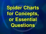 spider charts for concepts or essential questions