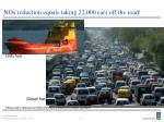 nox reduction equals taking 22 000 cars off the road