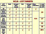 nclb ayp targets