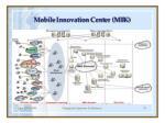 mobile innovation cent er mik29