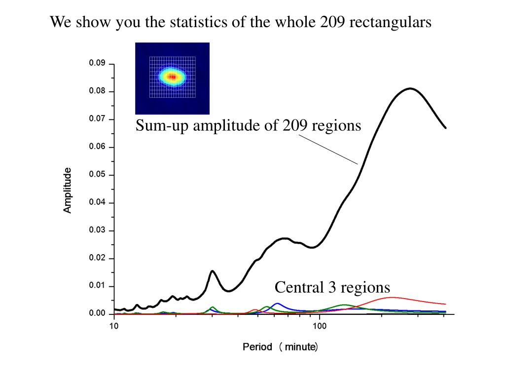 We show you the statistics of the whole 209 rectangulars