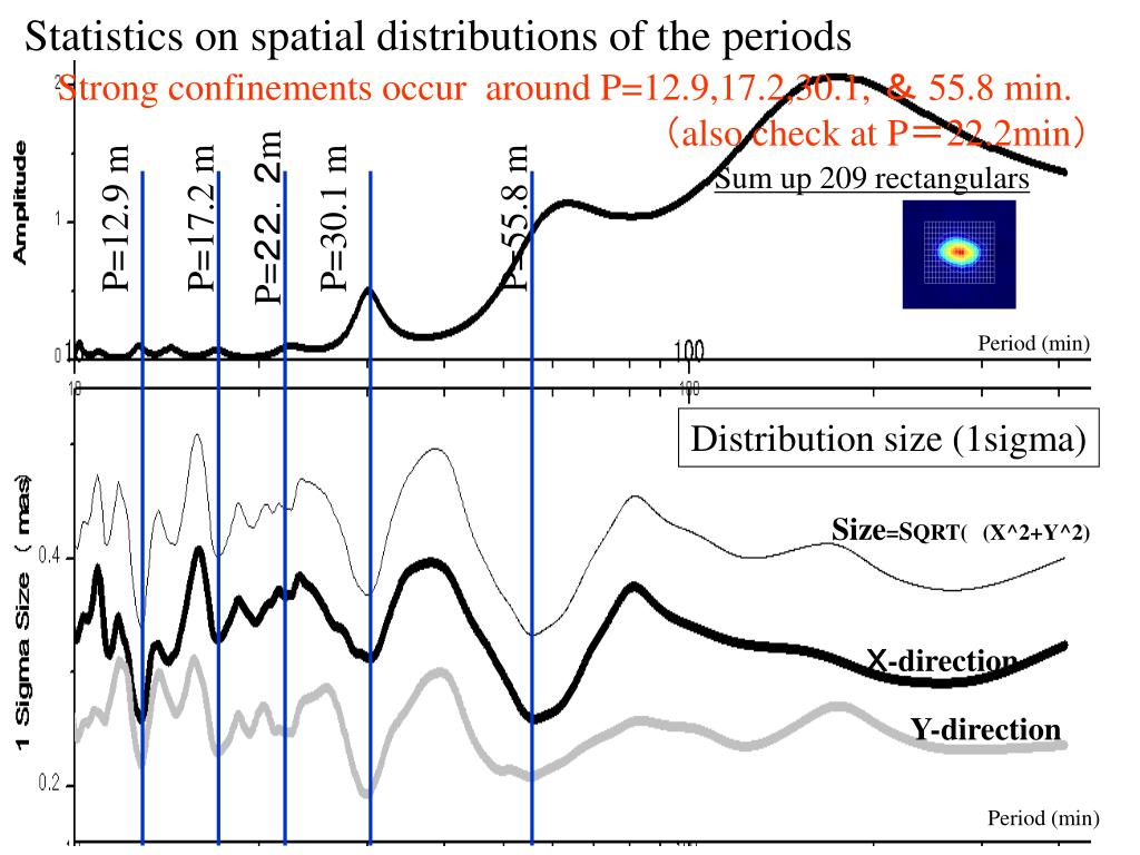 Statistics on spatial distributions of the periods