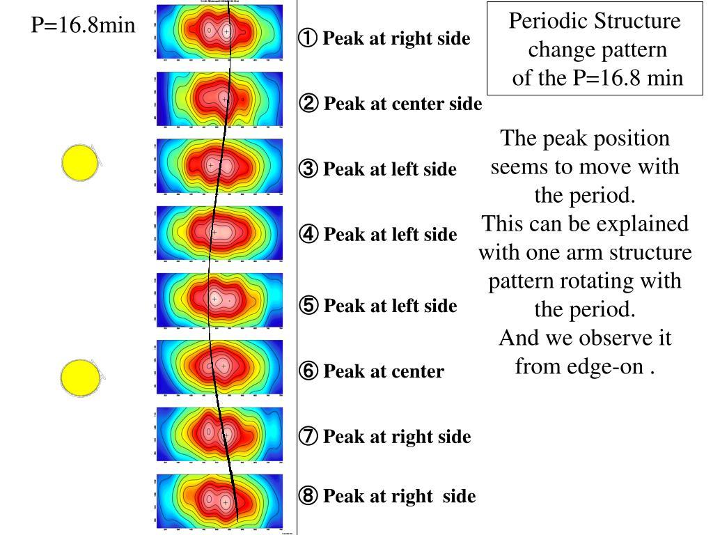 Periodic Structure
