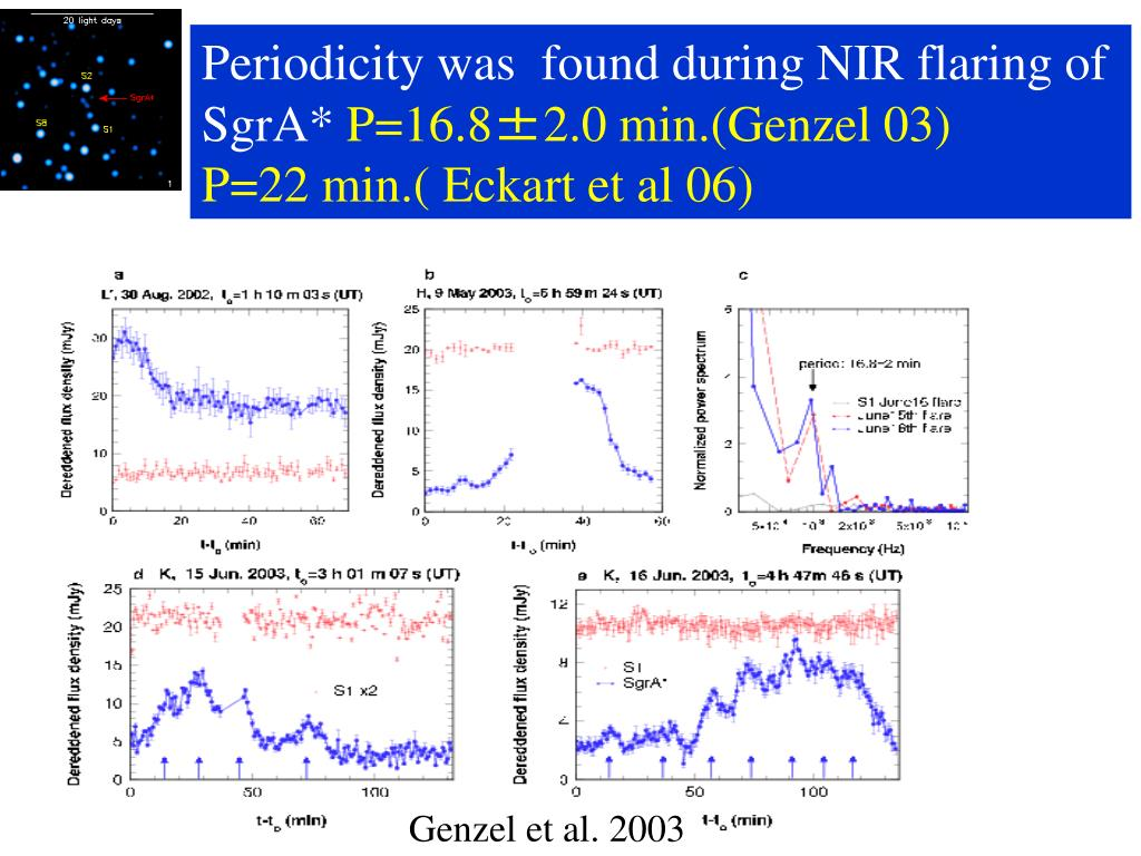 Periodicity was  found during NIR flaring of SgrA*