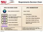 requirements decision chain