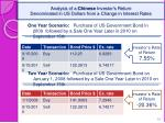 analysis of a chinese investor s return denominated in us dollars from a change in interest rates