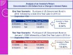 analysis of an investor s return denominated in us dollars from a change in interest rates