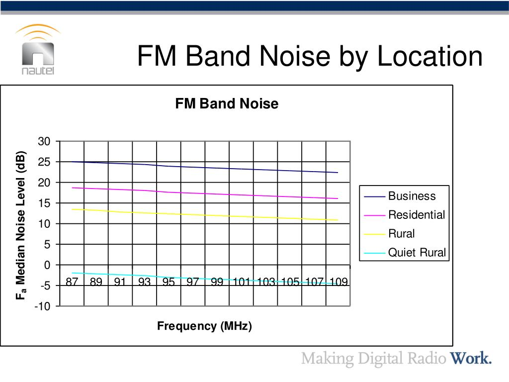 FM Band Noise by Location