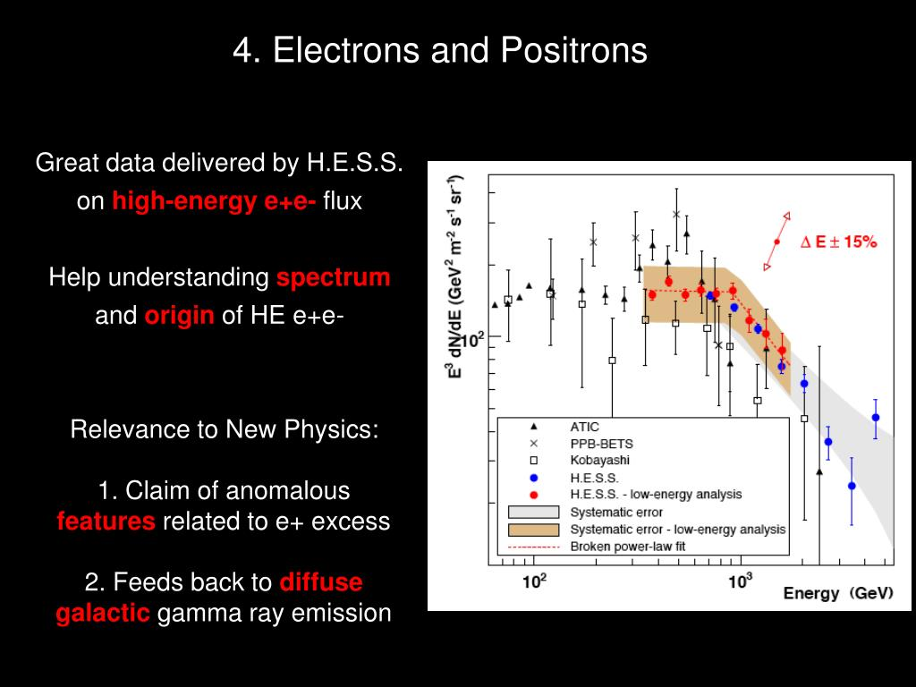 4. Electrons and Positrons