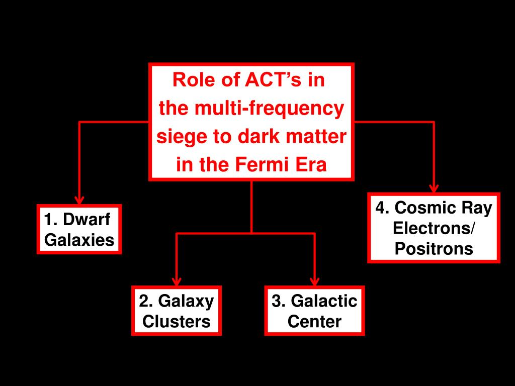 Role of ACT's in