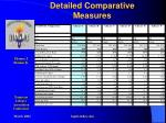 detailed comparative measures