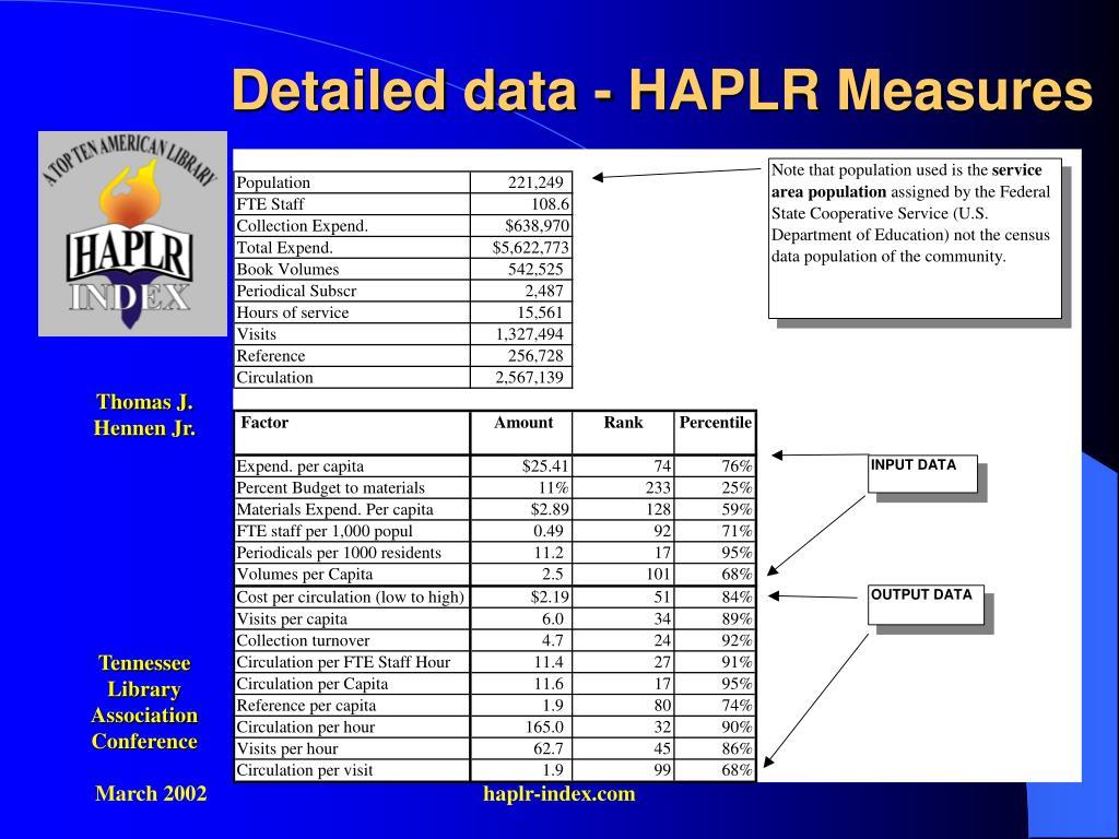 Detailed data - HAPLR Measures