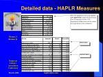 detailed data haplr measures