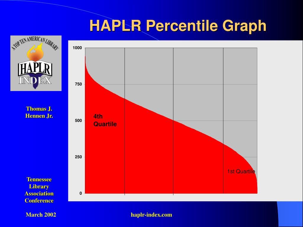 HAPLR Percentile Graph