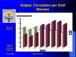 output circulation per staff member
