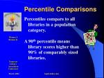 percentile comparisons
