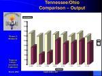 tennessee ohio comparison output