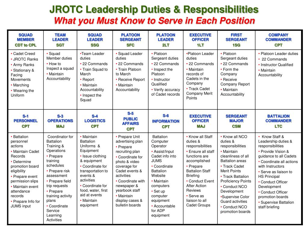 jrotc leadership duties responsibilities what you must know to serve in each position l.
