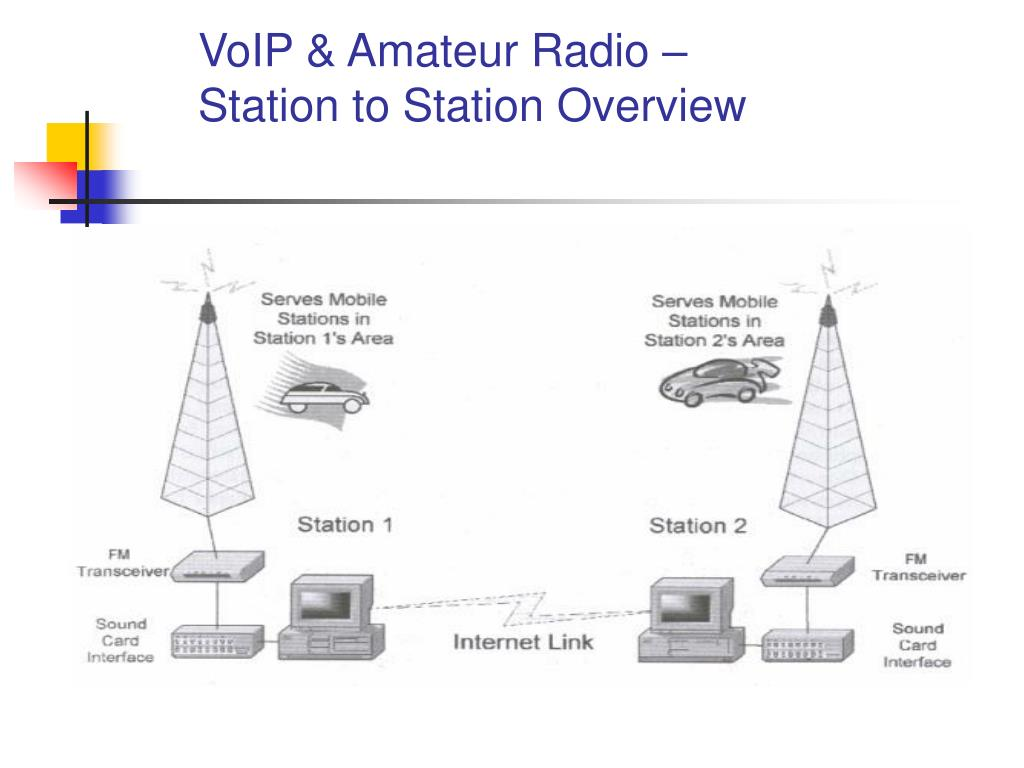 VoIP & Amateur Radio –